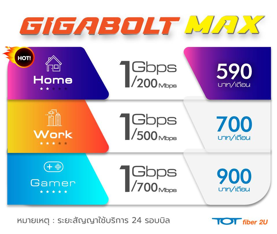 Table_Product_Gigabolt Max